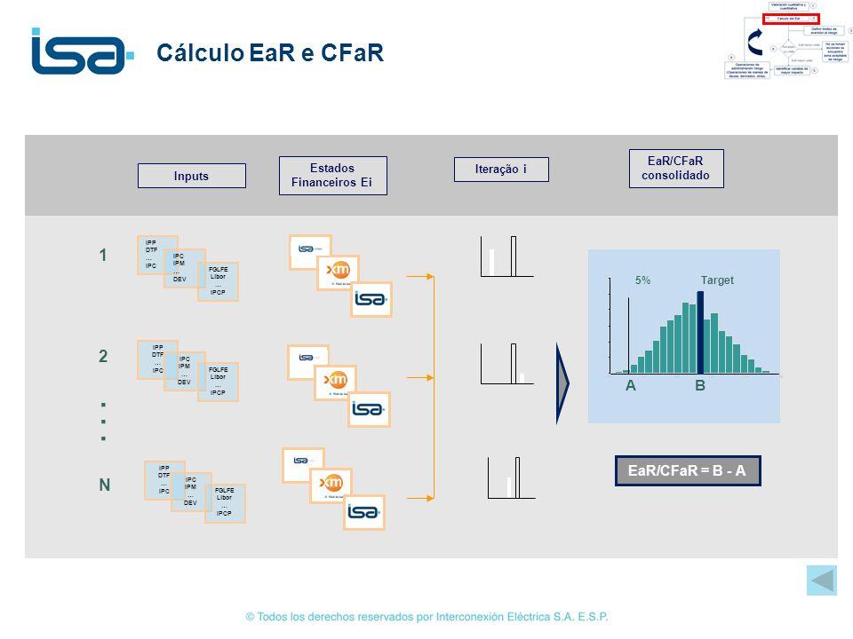 Cálculo EaR e CFaR...... Estados Financeiros Ei Inputs IPP DTF … IPC IPM … DEV FGLFE Libor … IPCP IPP DTF … IPC IPM … DEV FGLFE Libor … IPCP IPP DTF …