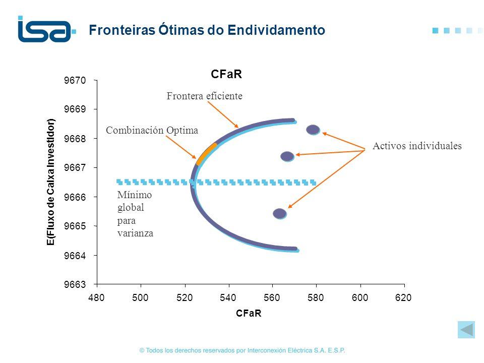 Fronteiras Ótimas do Endividamento Activos individuales Frontera eficiente Mínimo global para varianza Combinación Optima CFaR 9663 9664 9665 9666 966