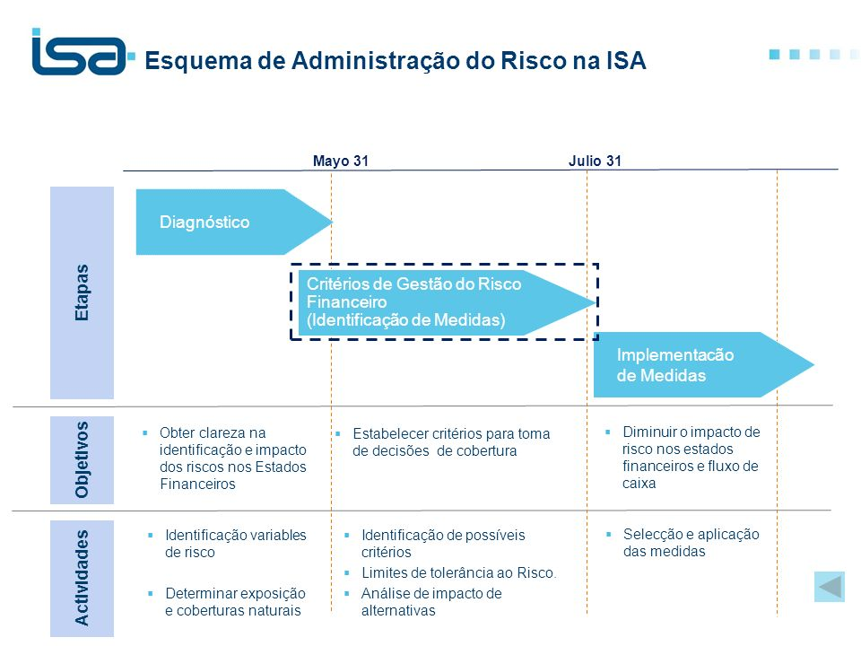 Esquema de Administração do Risco na ISA Mayo 31Julio 31 Identificação variables de risco Determinar exposição e coberturas naturais Identificação de