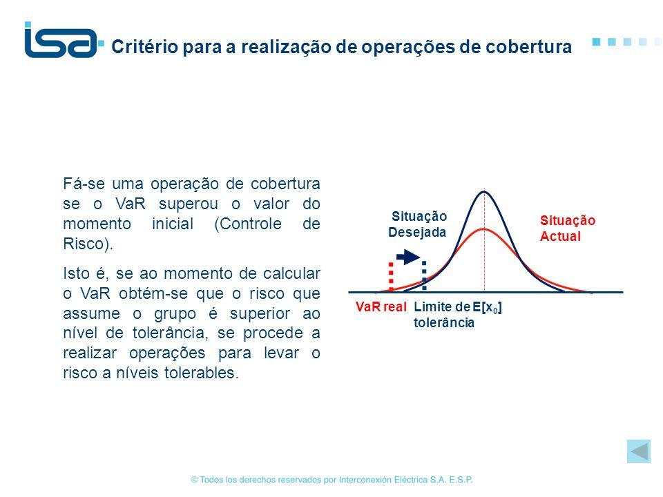 Critério para a realização de operações de cobertura Fá-se uma operação de cobertura se o VaR superou o valor do momento inicial (Controle de Risco).
