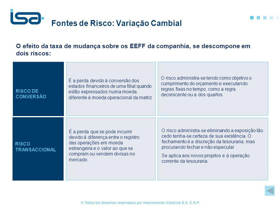 Fontes de Risco: Variação Cambial O efeito da taxa de mudança sobre os EEFF da companhia, se descompone em dois riscos: É a perda que se pode incurrir
