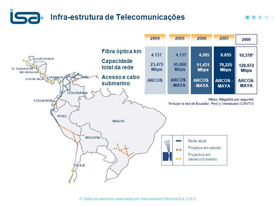 Infra-estrutura de Telecomunicações Fibra óptica km Capacidade total da rede Acesso a cabo submarino Rede atual Projetos em estudo Projectos em desenv