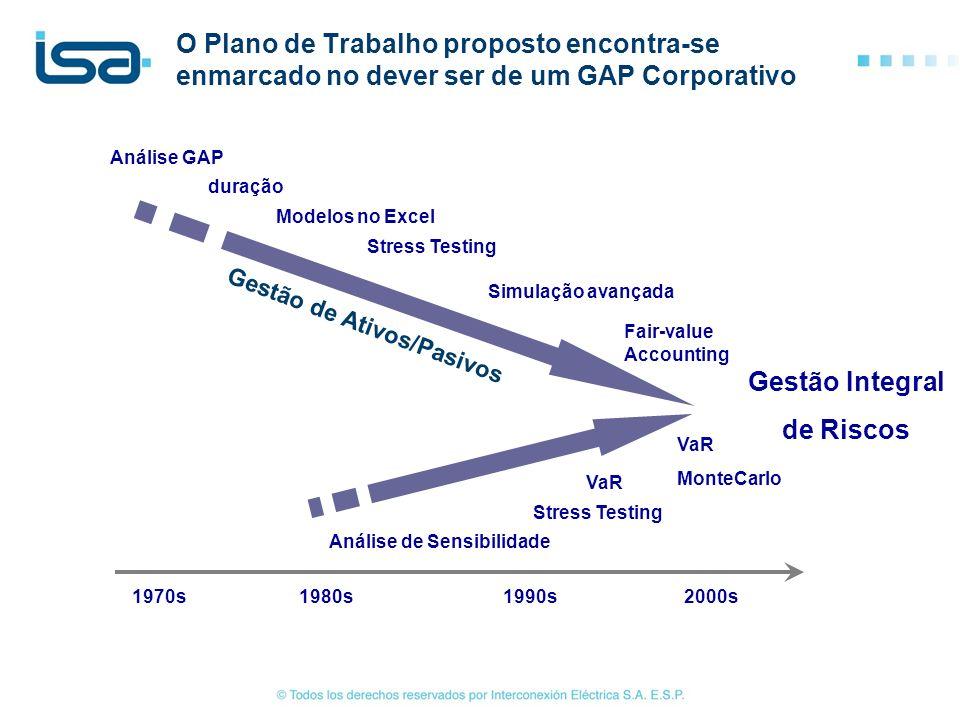 1970s1980s1990s2000s Análise GAP duração Modelos no Excel Stress Testing Simulação avançada Fair-value Accounting Gestão Integral de Riscos Análise de