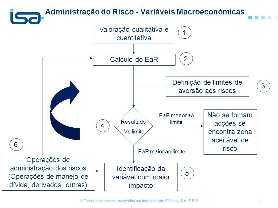 Administração do Risco - Variáveis Macroeconómicas 8 Valoração cualitativa e cuantitativa Cálculo do EaR Definição de limites de aversão aos riscos Id