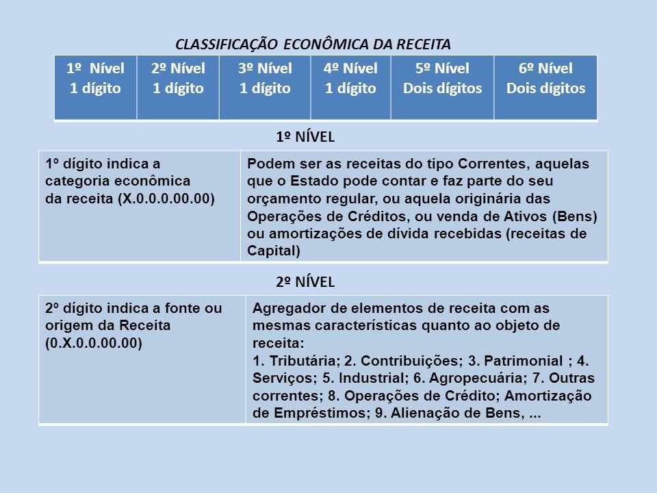 1º dígito indica a categoria econômica da receita (X.0.0.0.00.00) Podem ser as receitas do tipo Correntes, aquelas que o Estado pode contar e faz part