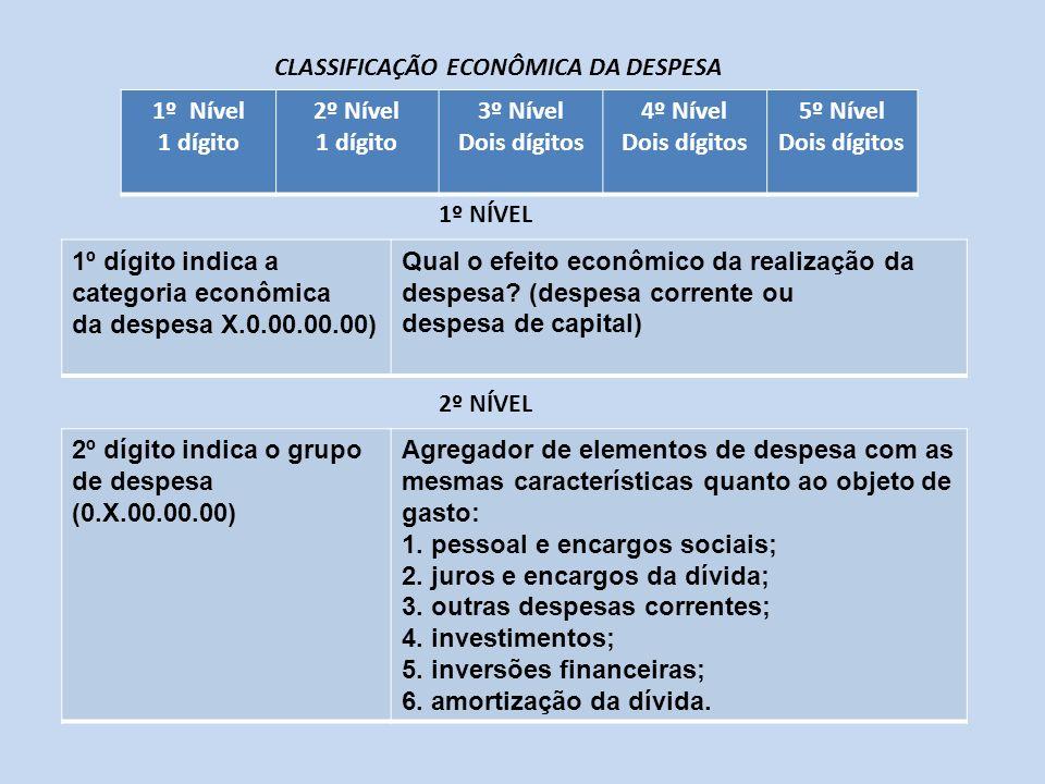 1º dígito indica a categoria econômica da despesa X.0.00.00.00) Qual o efeito econômico da realização da despesa? (despesa corrente ou despesa de capi