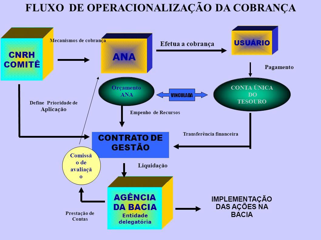 ANA CNRH COMITÊ AGÊNCIA DA BACIA Entidade delegatória CONTA ÚNICA DO TESOURO FLUXO DE OPERACIONALIZAÇÃO DA COBRANÇA Mecanismos de cobrança Define Prioridade de Aplicação CONTRATO DE GESTÃO IMPLEMENTAÇÃO DAS AÇÕES NA BACIA Pagamento Transferência financeira USUÁRIO Empenho de Recursos Comissã o de avaliaçã o Prestação de Contas Liquidação Orçamento ANA Efetua a cobrança VINCULADA