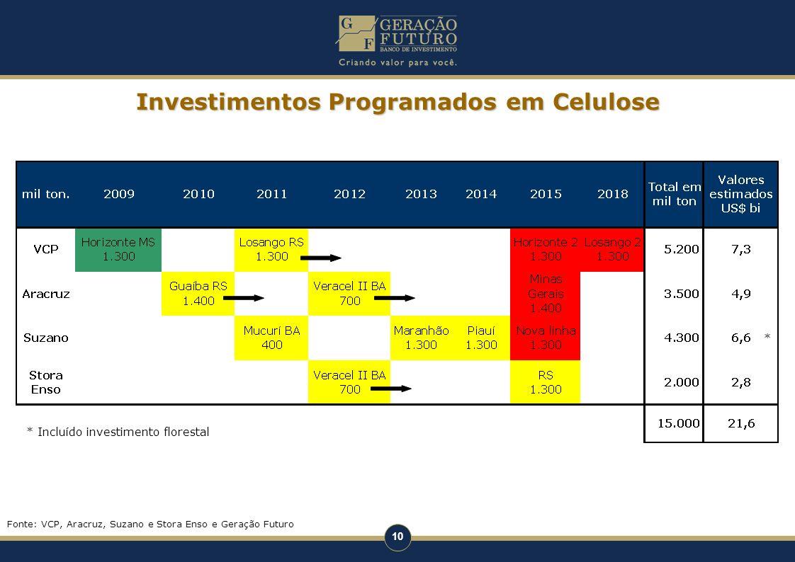 10 Investimentos Programados em Celulose * Incluído investimento florestal Fonte: VCP, Aracruz, Suzano e Stora Enso e Geração Futuro * *