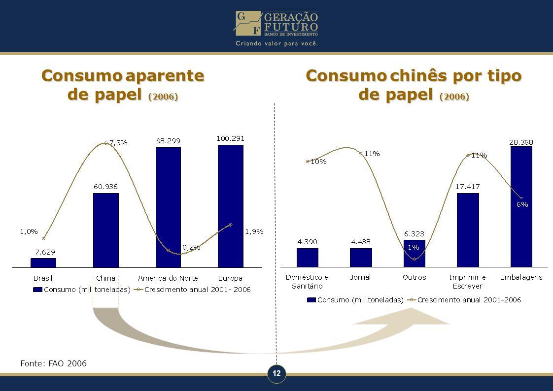 12 Consumoaparente de papel (2006) Consumo aparente de papel (2006) Consumochinês por tipo de papel (2006) Consumo chinês por tipo de papel (2006) Fon