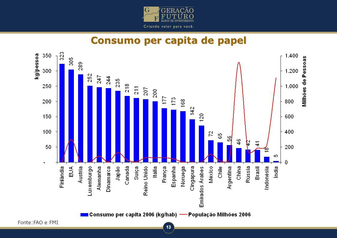 13 Consumo per capita de papel Fonte:FAO e FMI
