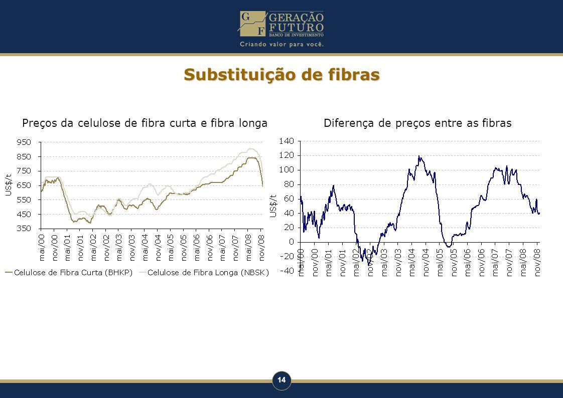 14 Substituição de fibras Preços da celulose de fibra curta e fibra longaDiferença de preços entre as fibras