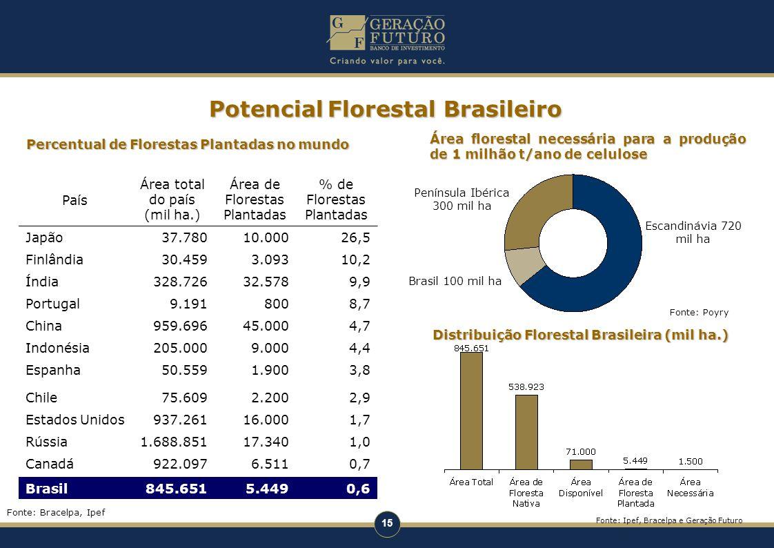 15 Área florestal necessária para a produção de 1 milhão t/ano de celulose PotencialFlorestal Brasileiro Potencial Florestal Brasileiro País Área tota