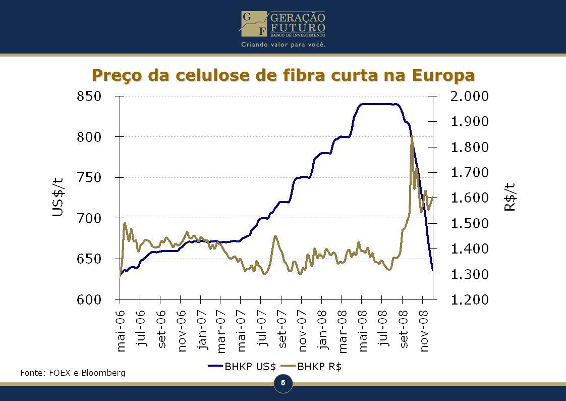 5 Preço da celulose de fibra curta na Europa Fonte: FOEX e Bloomberg