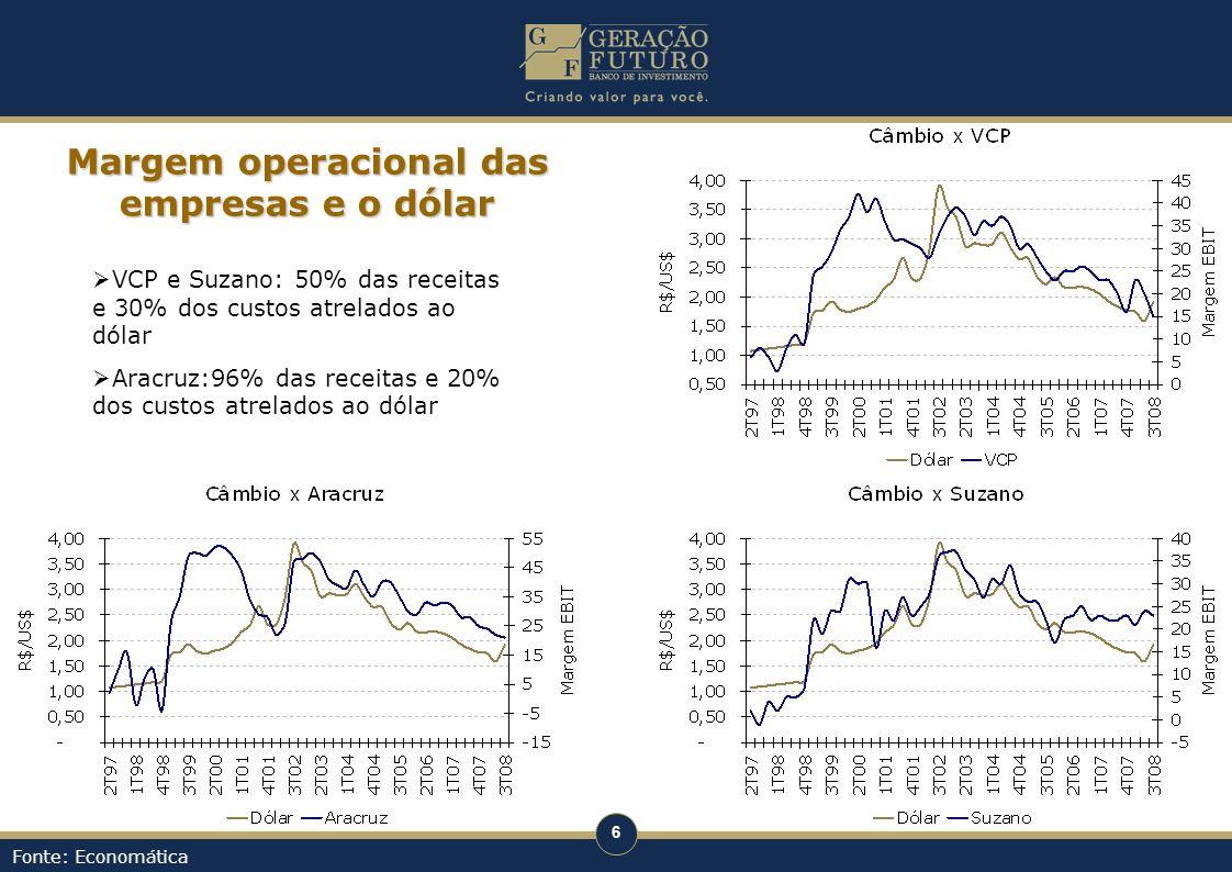 6 Fonte: Economática Margem operacional das empresas e o dólar VCP e Suzano: 50% das receitas e 30% dos custos atrelados ao dólar Aracruz:96% das rece