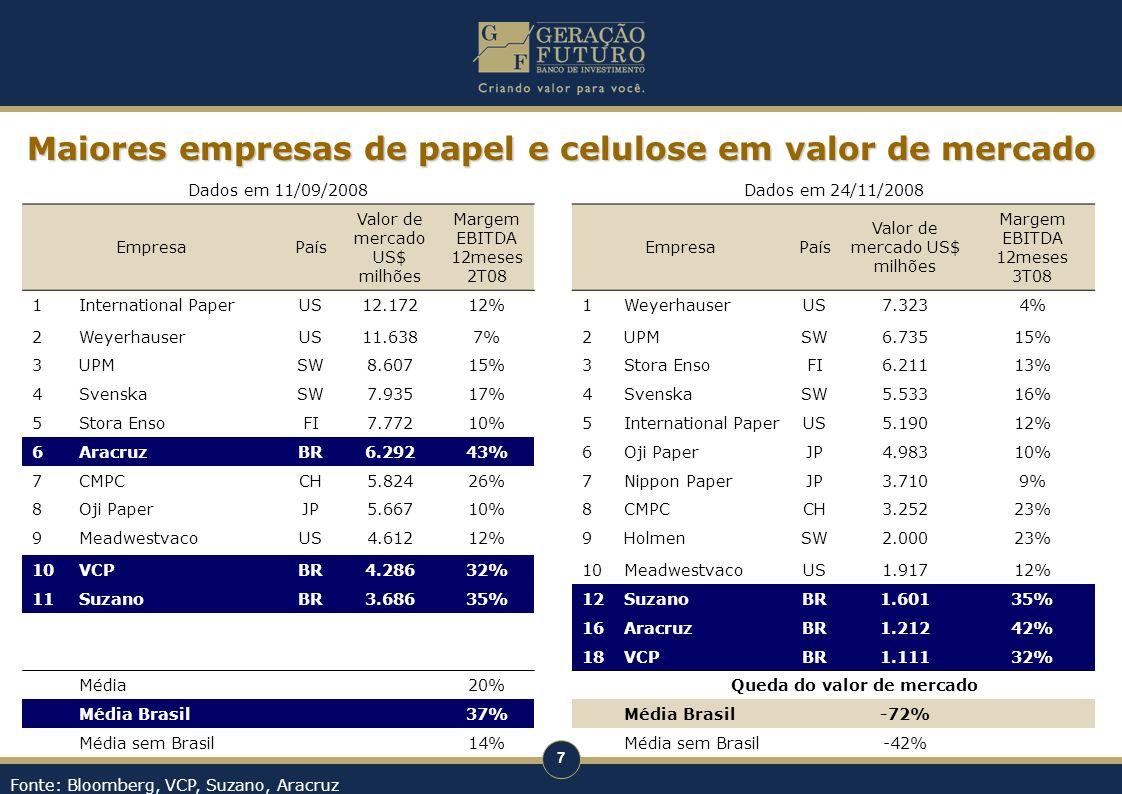 7 Dados em 11/09/2008Dados em 24/11/2008 EmpresaPaís Valor de mercado US$ milhões Margem EBITDA 12meses 2T08 EmpresaPaís Valor de mercado US$ milhões