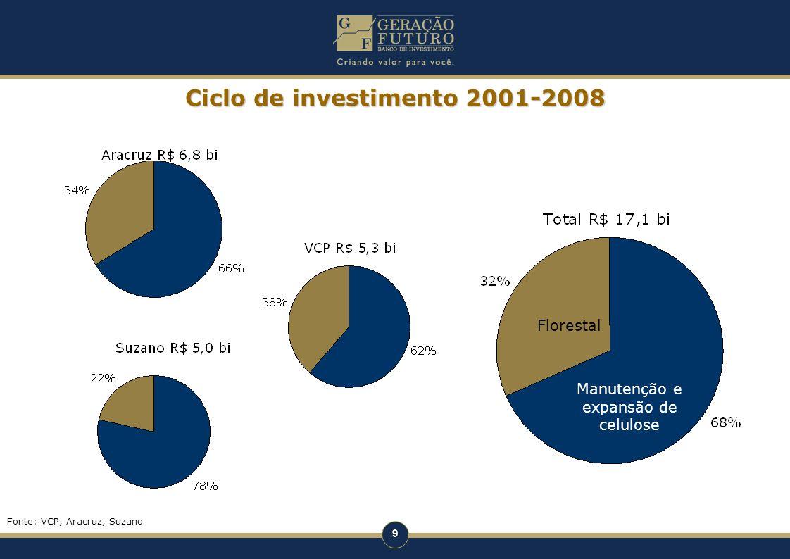 9 Ciclo de investimento 2001-2008 Florestal Manutenção e expansão de celulose Fonte: VCP, Aracruz, Suzano