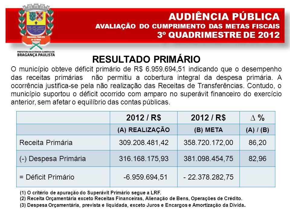 RESULTADO PRIMÁRIO O município obteve déficit primário de R$ 6.959.694,51 indicando que o desempenho das receitas primárias não permitiu a cobertura integral da despesa primária.