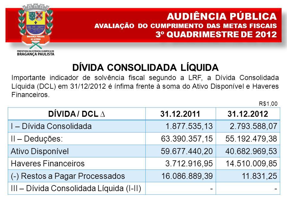 DÍVIDA CONSOLIDADA LÍQUIDA Importante indicador de solvência fiscal segundo a LRF, a Dívida Consolidada Líquida (DCL) em 31/12/2012 é ínfima frente à soma do Ativo Disponível e Haveres Financeiros.