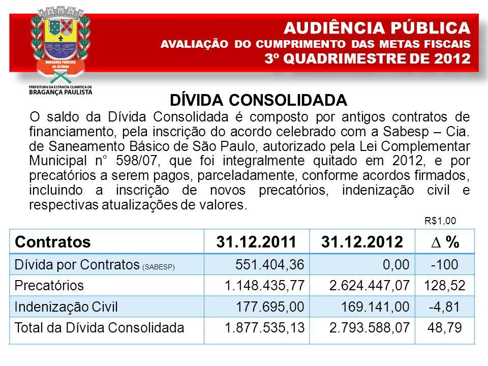 DÍVIDA CONSOLIDADA O saldo da Dívida Consolidada é composto por antigos contratos de financiamento, pela inscrição do acordo celebrado com a Sabesp – Cia.