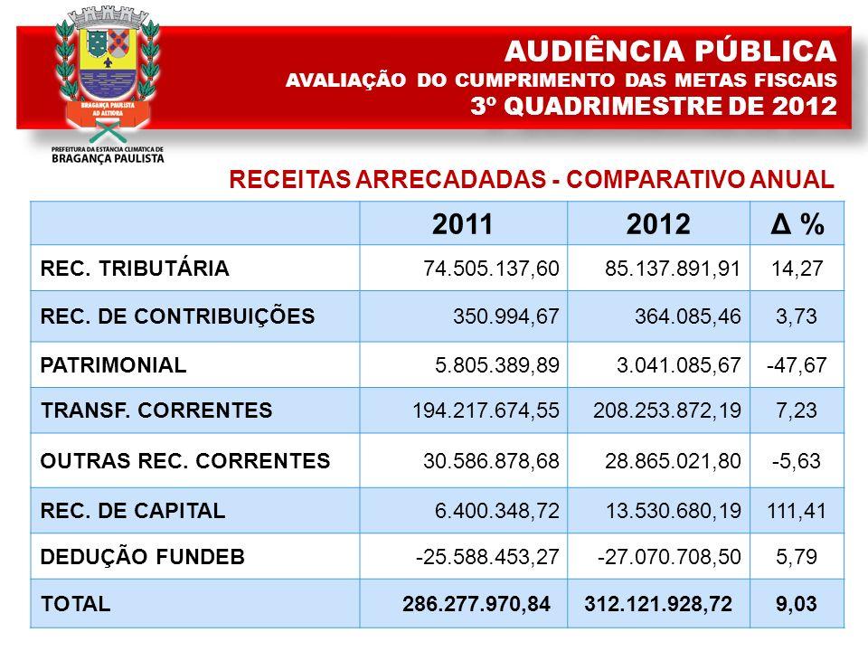 20112012Δ % REC. TRIBUTÁRIA74.505.137,6085.137.891,9114,27 REC.