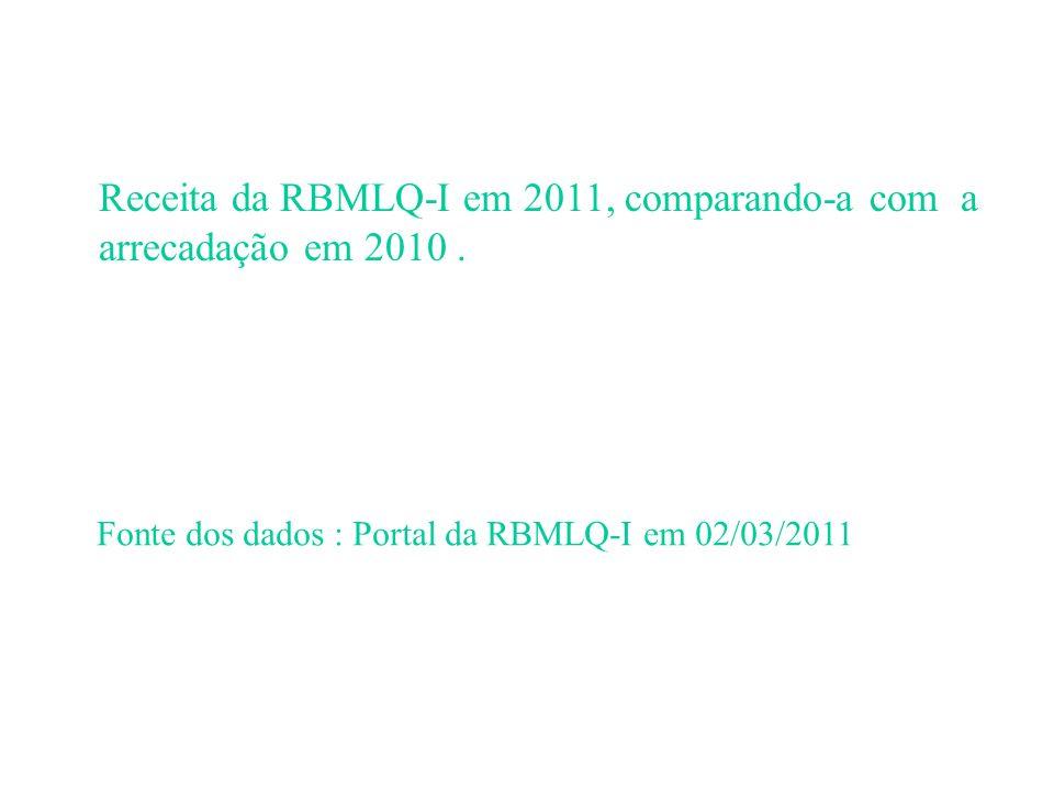Receita da RBMLQ-I em 2011, comparando-a com a arrecadação em 2010.