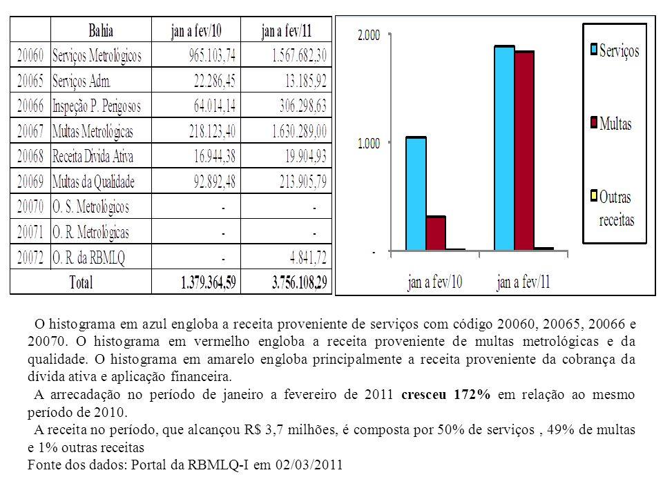 O histograma em azul engloba a receita proveniente de serviços com código 20060, 20065, 20066 e 20070.