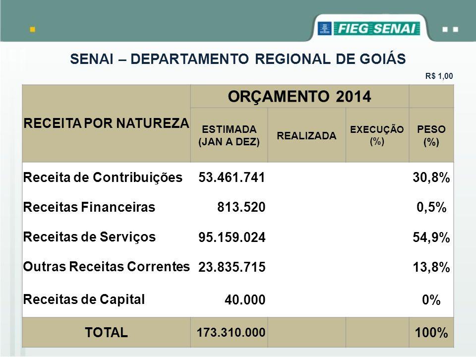 SENAI – DEPARTAMENTO REGIONAL DE GOIÁS R$ 1,00 RECEITA POR NATUREZA ORÇAMENTO 2014 ESTIMADA (JAN A DEZ) REALIZADA EXECUÇÃO (%) PESO (%) Receita de Con