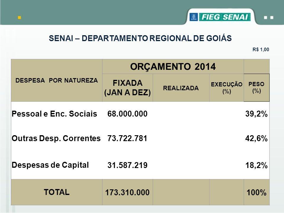 SENAI – DEPARTAMENTO REGIONAL DE GOIÁS R$ 1,00 DESPESA POR FINALIDADE ORÇAMENTO 2014 FIXADA (JAN A DEZ) REALIZADA EXECUÇÃO (%) PESO (%) Gestão 5.984.704 4% Desenvolvimento Institucional 2.627.150 2% Negócio 157.506.713 90% Apoio 7.191.433 4% TOTAL 173.310.000100%