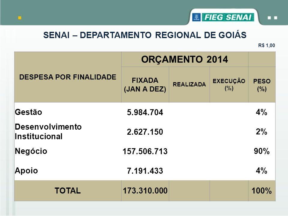SENAI – DEPARTAMENTO REGIONAL DE GOIÁS R$ 1,00 DESPESA POR FINALIDADE ORÇAMENTO 2014 FIXADA (JAN A DEZ) REALIZADA EXECUÇÃO (%) PESO (%) Gestão 5.984.7