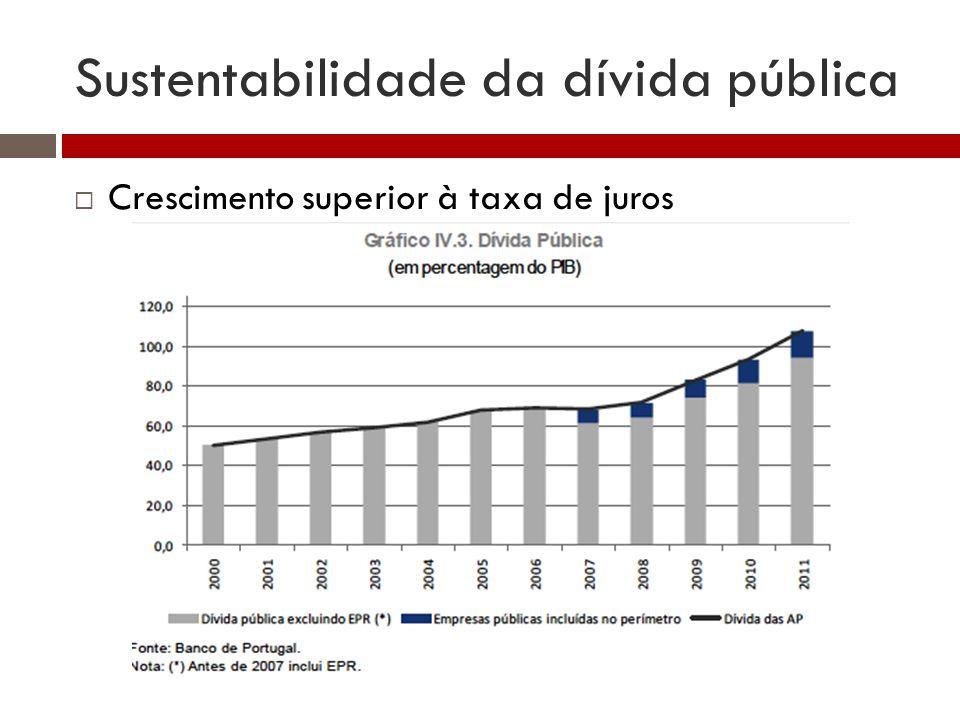 Sustentabilidade da dívida pública Crescimento superior à taxa de juros