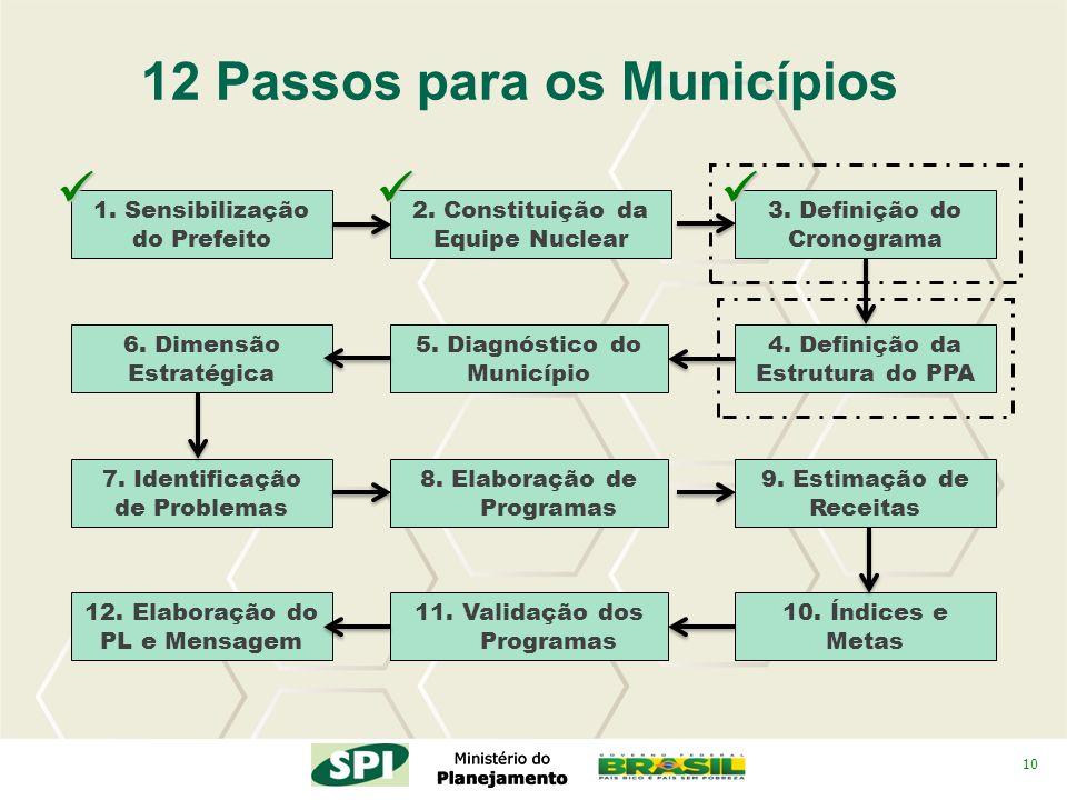 10 2. Constituição da Equipe Nuclear 4. Definição da Estrutura do PPA 3. Definição do Cronograma 12 Passos para os Municípios 5. Diagnóstico do Municí
