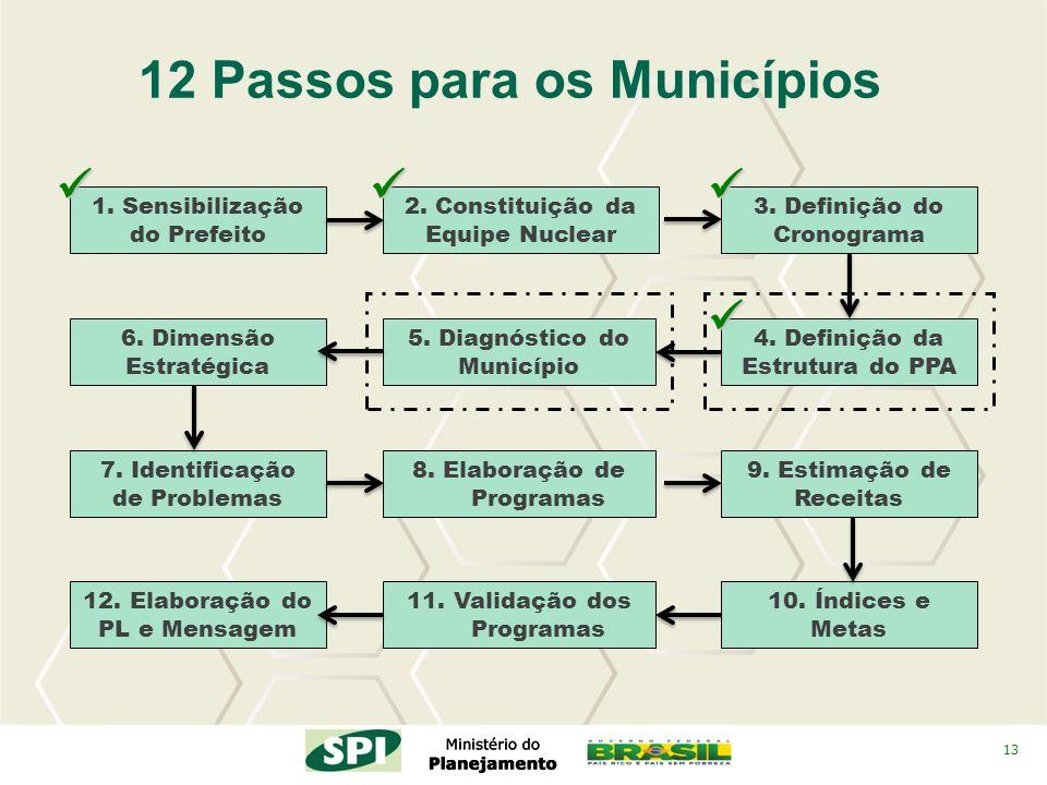 13 2. Constituição da Equipe Nuclear 4. Definição da Estrutura do PPA 3. Definição do Cronograma 12 Passos para os Municípios 5. Diagnóstico do Municí