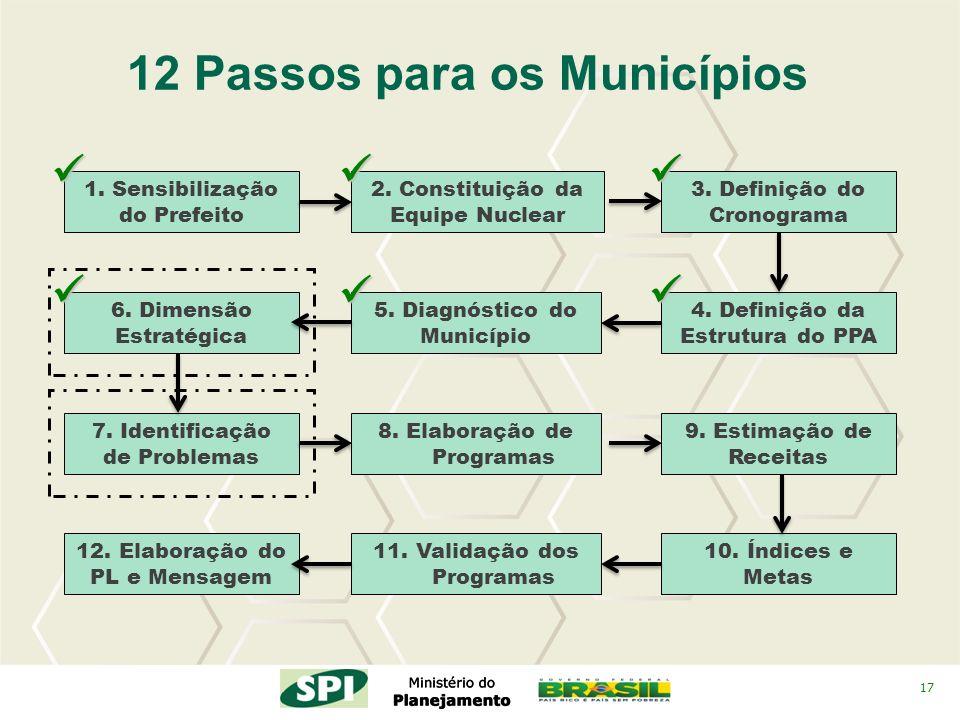 17 2. Constituição da Equipe Nuclear 4. Definição da Estrutura do PPA 3. Definição do Cronograma 12 Passos para os Municípios 5. Diagnóstico do Municí