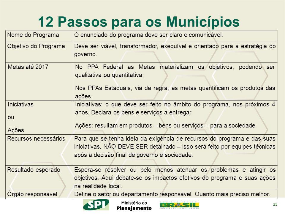 21 12 Passos para os Municípios Nome do ProgramaO enunciado do programa deve ser claro e comunicável. Objetivo do Programa Deve ser viável, transforma