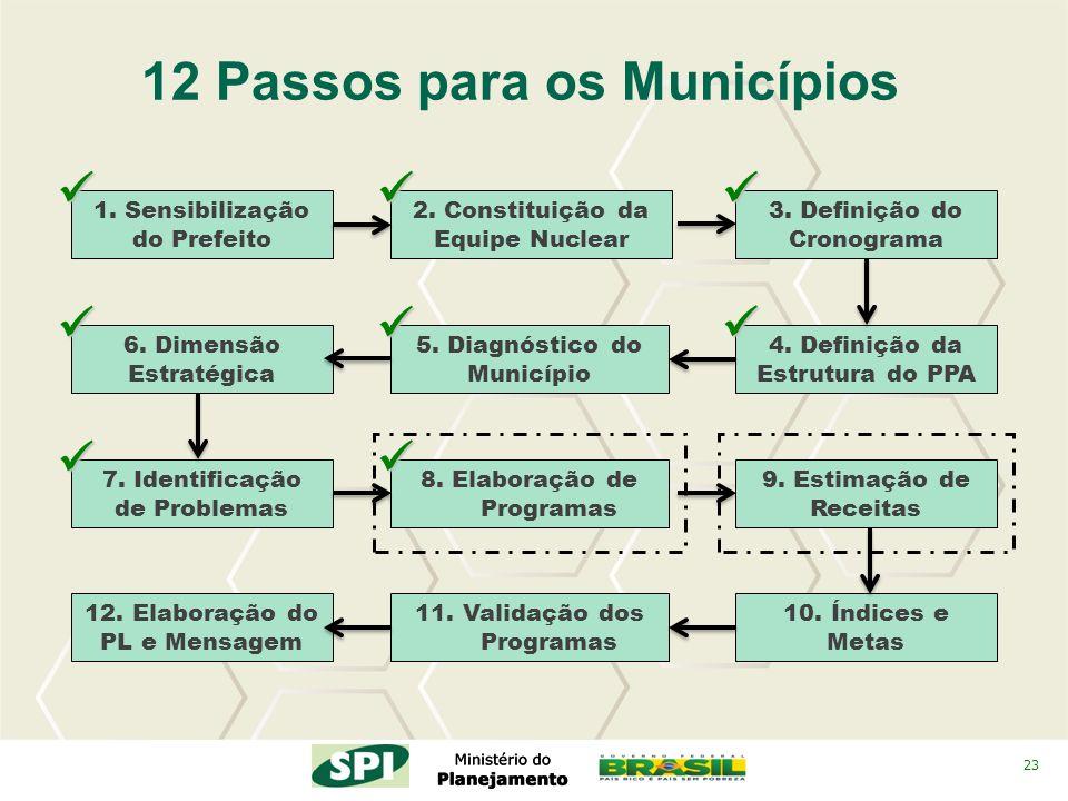 23 2. Constituição da Equipe Nuclear 4. Definição da Estrutura do PPA 3. Definição do Cronograma 12 Passos para os Municípios 5. Diagnóstico do Municí
