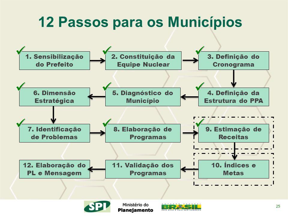 25 2. Constituição da Equipe Nuclear 4. Definição da Estrutura do PPA 3. Definição do Cronograma 12 Passos para os Municípios 5. Diagnóstico do Municí