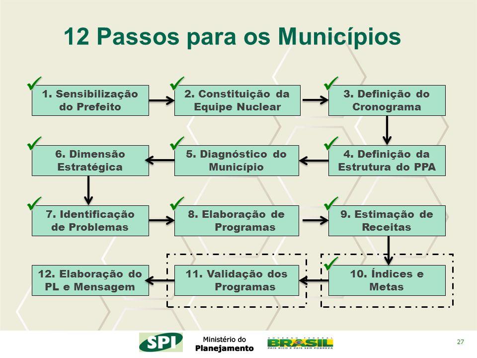 27 2. Constituição da Equipe Nuclear 4. Definição da Estrutura do PPA 3. Definição do Cronograma 12 Passos para os Municípios 5. Diagnóstico do Municí