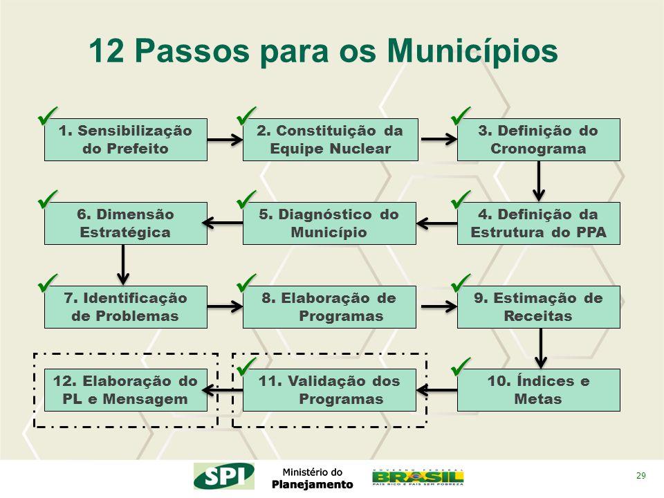 29 2. Constituição da Equipe Nuclear 4. Definição da Estrutura do PPA 3. Definição do Cronograma 12 Passos para os Municípios 5. Diagnóstico do Municí