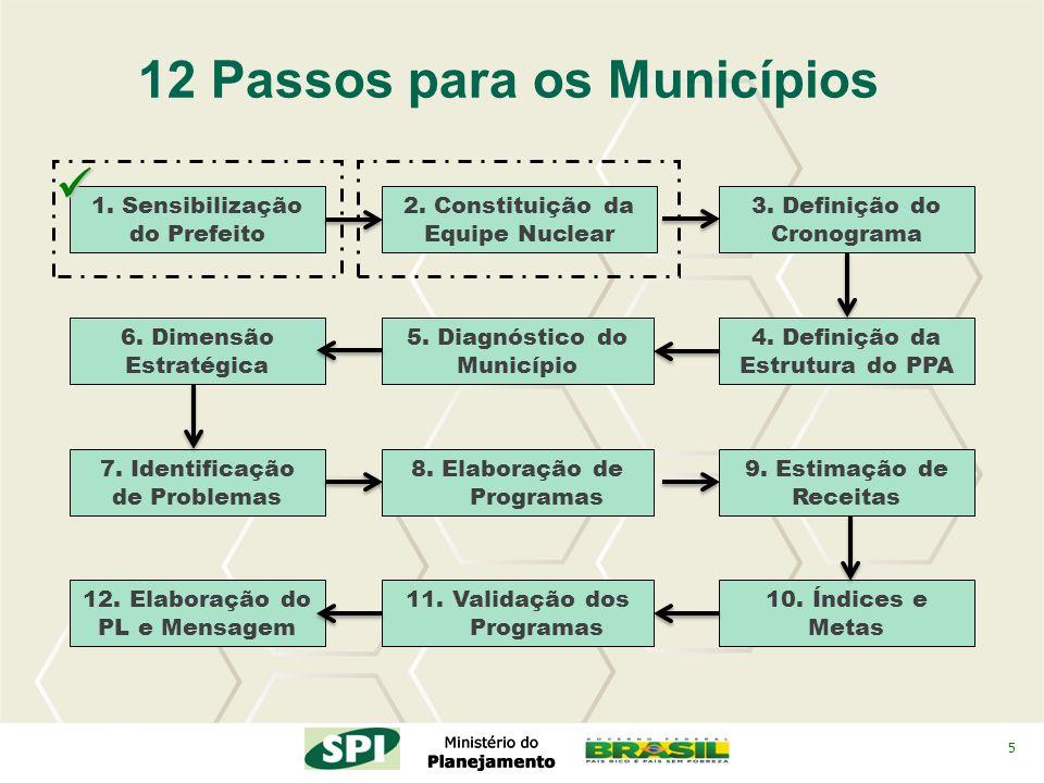 5 2. Constituição da Equipe Nuclear 4. Definição da Estrutura do PPA 3. Definição do Cronograma 12 Passos para os Municípios 5. Diagnóstico do Municíp