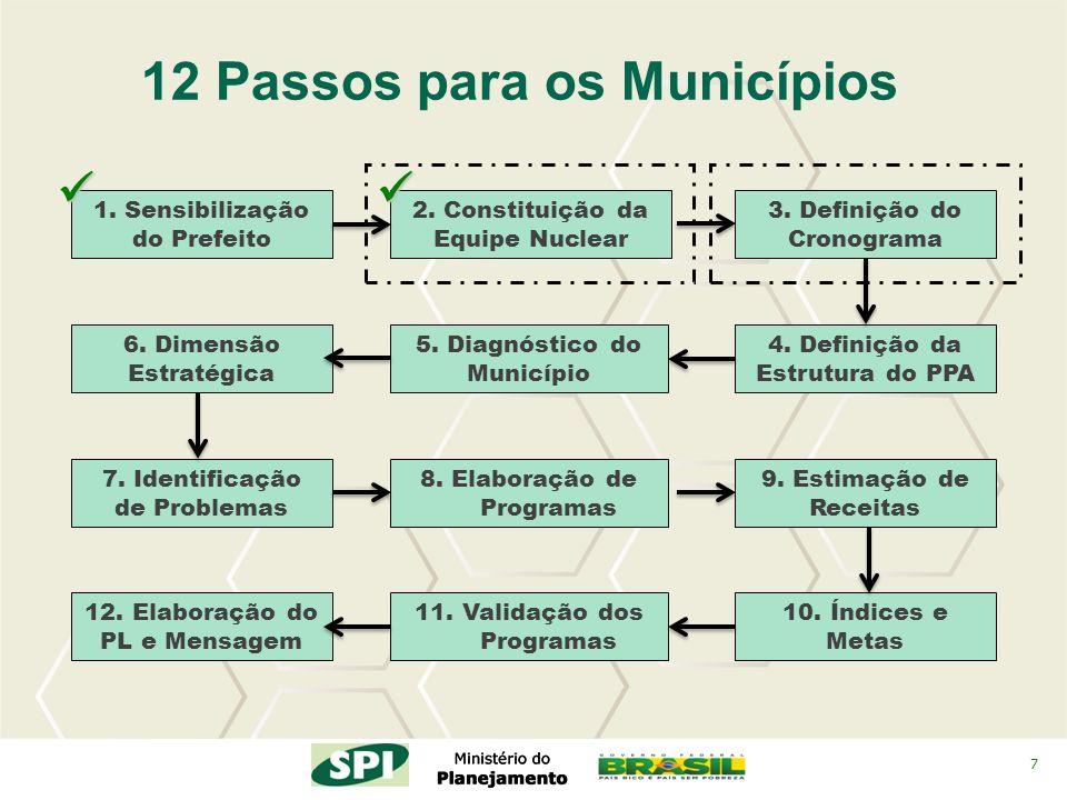 7 2. Constituição da Equipe Nuclear 4. Definição da Estrutura do PPA 3. Definição do Cronograma 12 Passos para os Municípios 5. Diagnóstico do Municíp