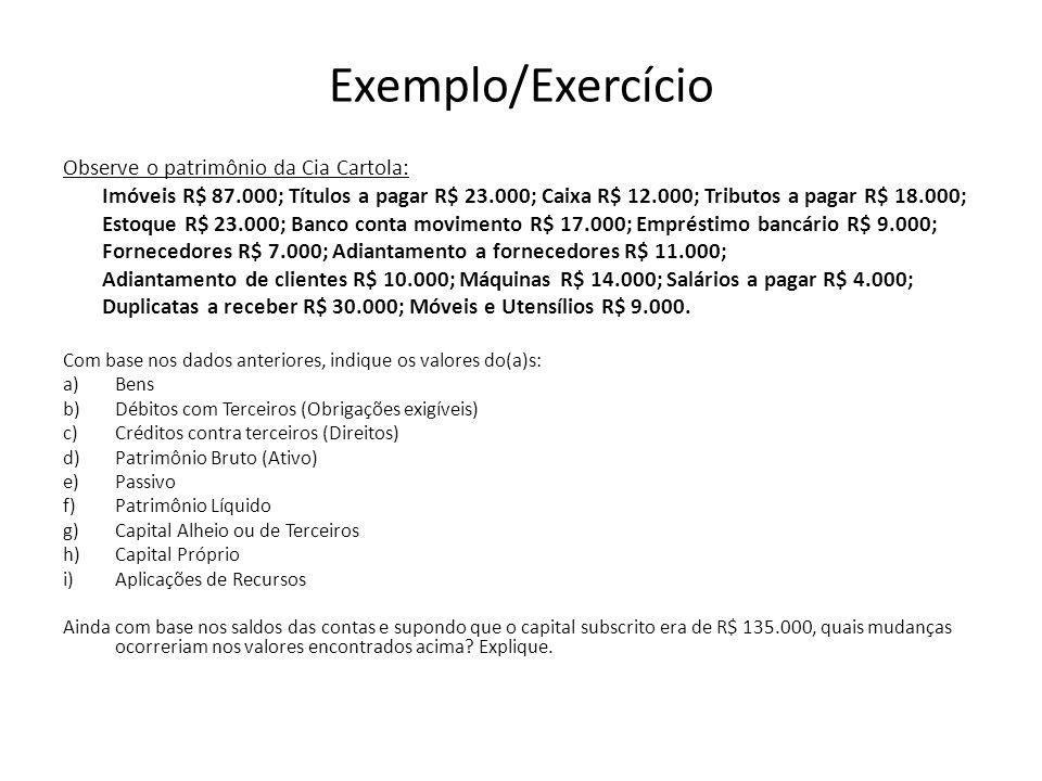 Exemplo/Exercício Observe o patrimônio da Cia Cartola: Imóveis R$ 87.000; Títulos a pagar R$ 23.000; Caixa R$ 12.000; Tributos a pagar R$ 18.000; Esto