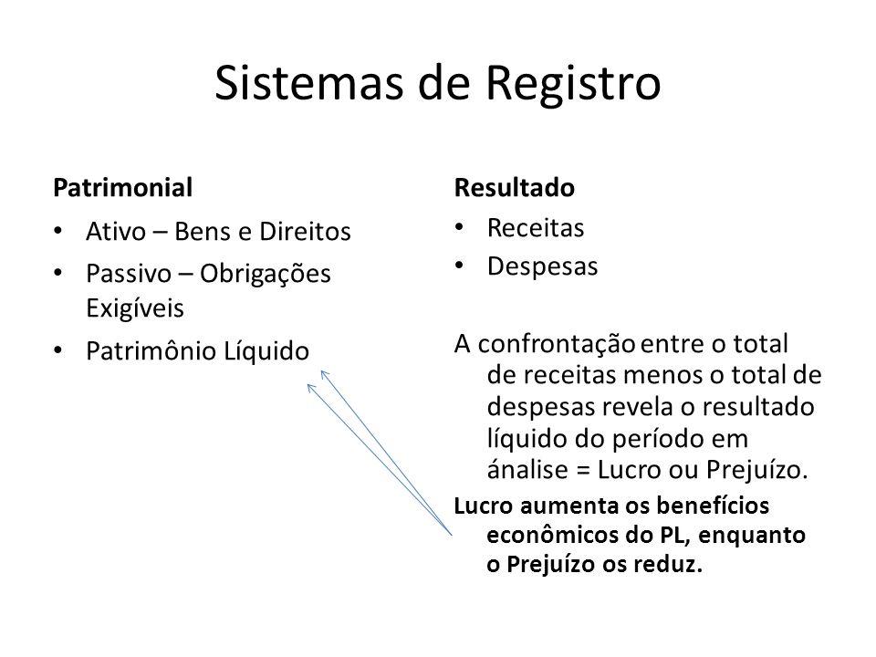 Sistemas de Registro Patrimonial Ativo – Bens e Direitos Passivo – Obrigações Exigíveis Patrimônio Líquido Resultado Receitas Despesas A confrontação
