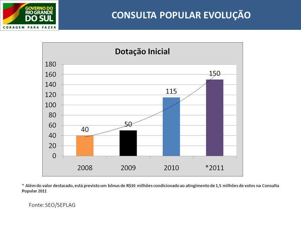 CONSULTA POPULAR EVOLUÇÃO Fonte: SEO/SEPLAG * Além do valor destacado, está previsto um bônus de R$30 milhões condicionado ao atingimento de 1,5 milhões de votos na Consulta Popular 2011