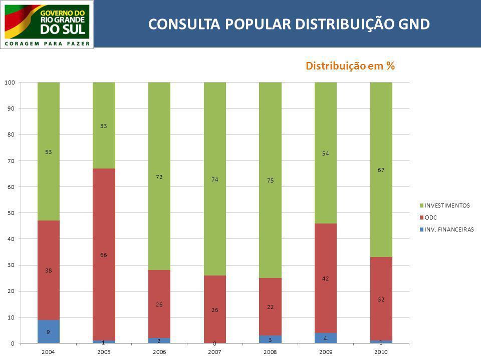 CONSULTA POPULAR DISTRIBUIÇÃO GND Distribuição em %