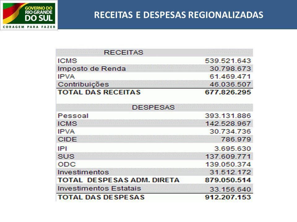 RECEITAS E DESPESAS REGIONALIZADAS