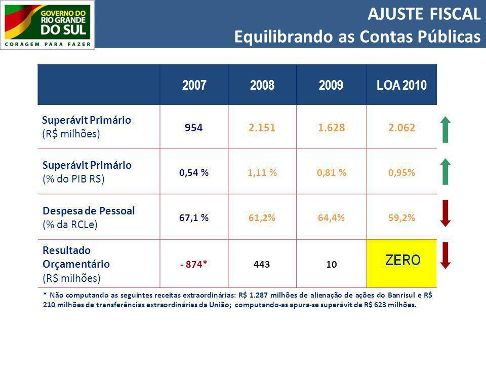 200720082009LOA 2010 Superávit Primário (R$ milhões) 9542.1511.6282.062 Superávit Primário (% do PIB RS) 0,54 %1,11 %0,81 %0,95% Despesa de Pessoal (% da RCLe) 67,1 %61,2%64,4%59,2% Resultado Orçamentário (R$ milhões) - 874*44310 * Não computando as seguintes receitas extraordinárias: R$ 1.287 milhões de alienação de ações do Banrisul e R$ 210 milhões de transferências extraordinárias da União; computando-as apura-se superávit de R$ 623 milhões.