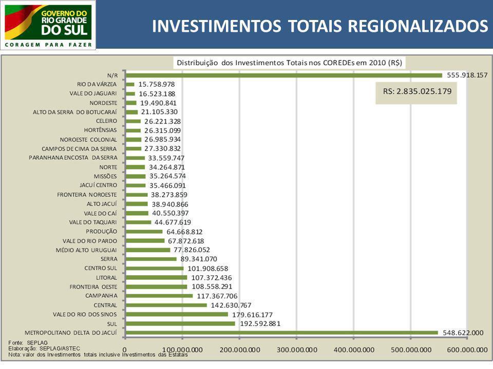INVESTIMENTOS TOTAIS REGIONALIZADOS