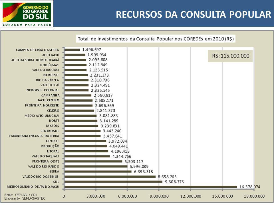 RECURSOS DA CONSULTA POPULAR