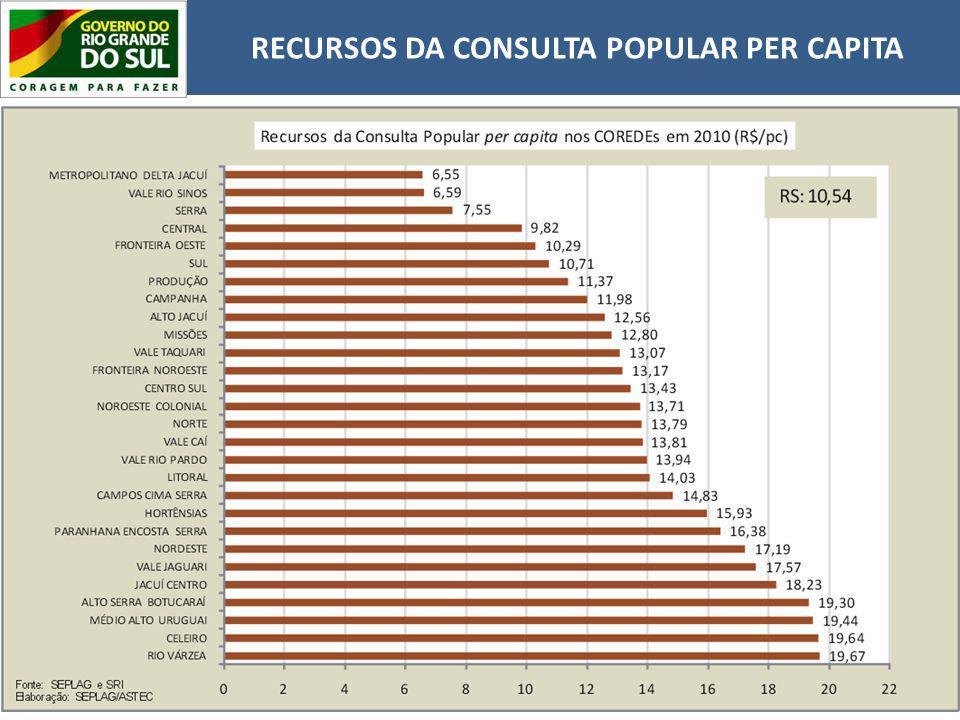 RECURSOS DA CONSULTA POPULAR PER CAPITA