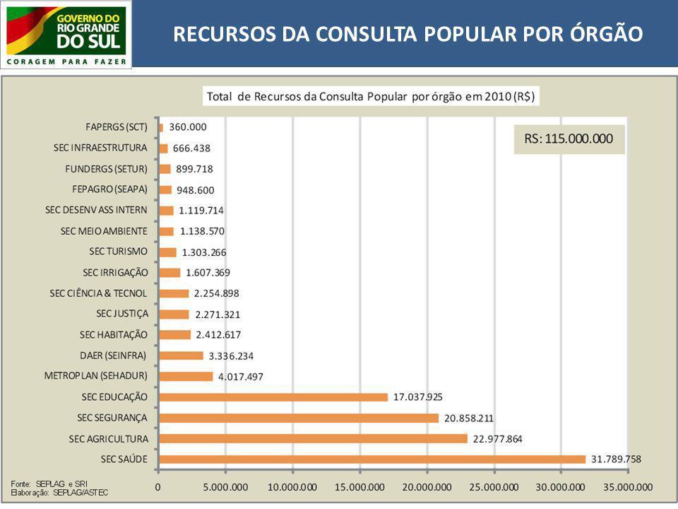 RECURSOS DA CONSULTA POPULAR POR ÓRGÃO